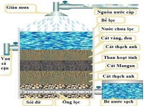Bể lọc nước bằng than và cát lọc nước